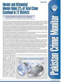 Murder and Attempted Murder Make 5% of Total Crime Caseload in 72 Districts
