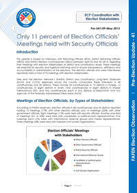 FAFEN Pre-Election Update 41: Only 11 percent of Election Officials' Meetings held with Security Officials