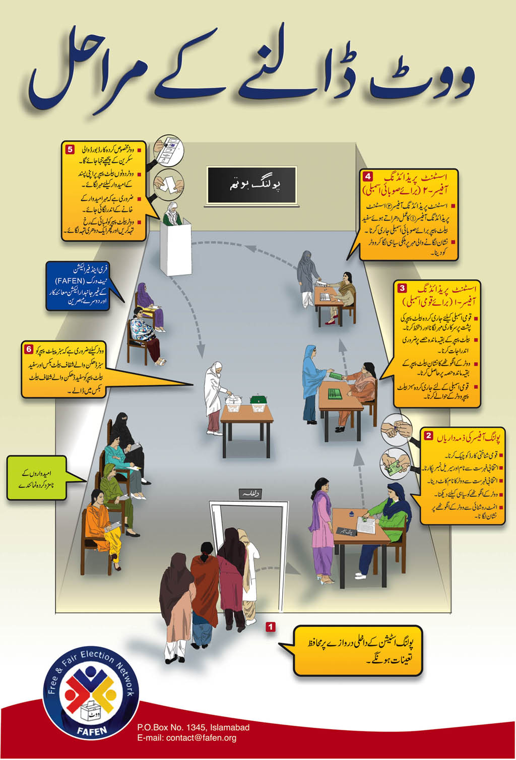 Vote Casting Processing