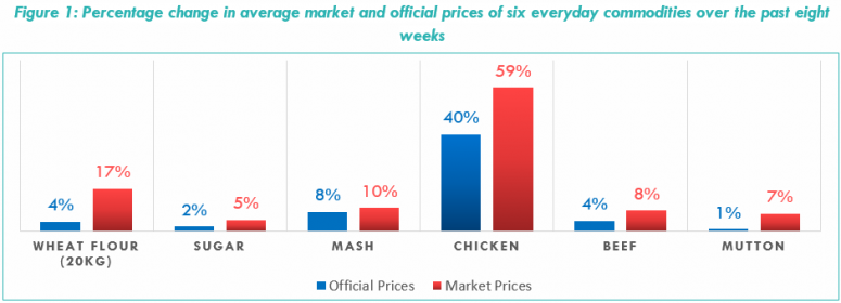 Figure 1: Percentage change in average market and official prices of six everyday commodities over the past eight weeks
