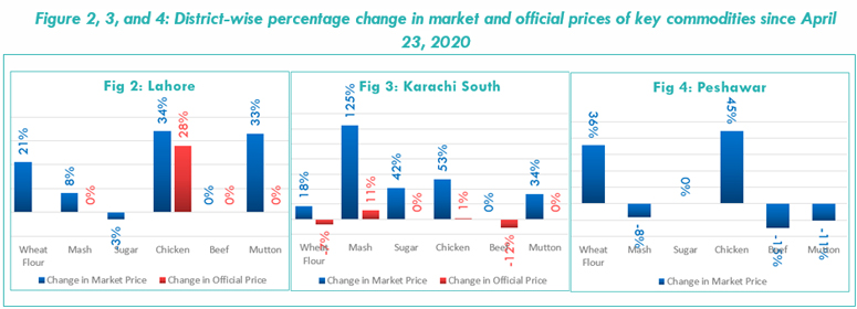 Figure 2, 3, and 4: District-wise percentage change in market and official prices of key commodities since April 23, 2020