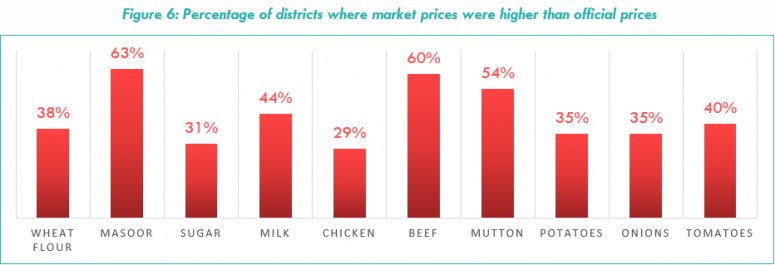 Figure 6: Percentage of districts where market prices were higher than official prices