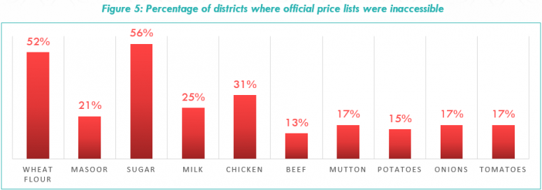 Figure 5: Percentage of districts where official price lists were inaccessible