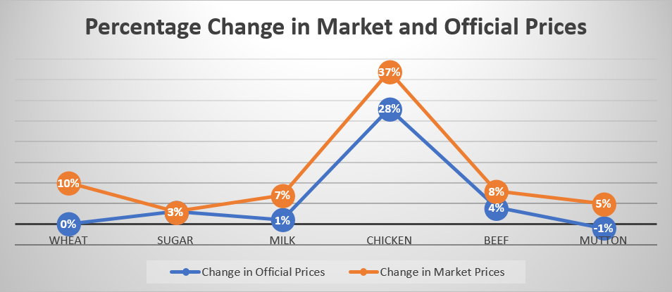 37 Percent Increase in Chicken Market Prices Recorded over Past Five Weeks