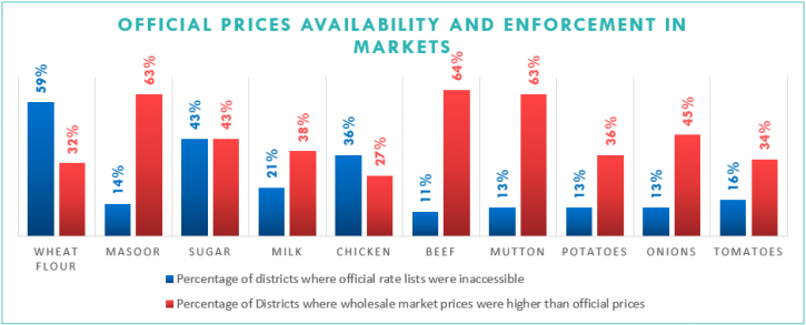 Official Prices Availability and Enforcement in Markets