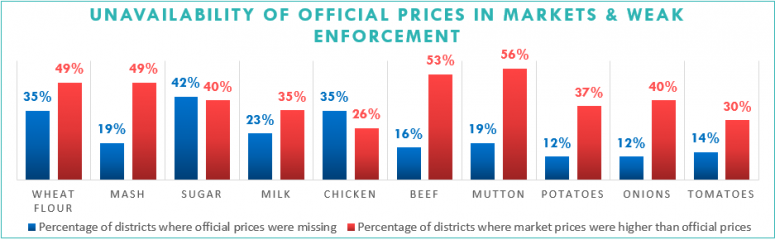 Unavailability OF Official Prices in Markets & Weak Enforcement