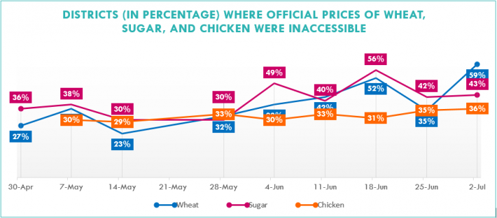 DISTRICTS (IN PERCENTAGE) WHERE OFFICIAL PRICES OF WHEAT, SUGAR, AND CHICKEN WERE INACCESSIBLE